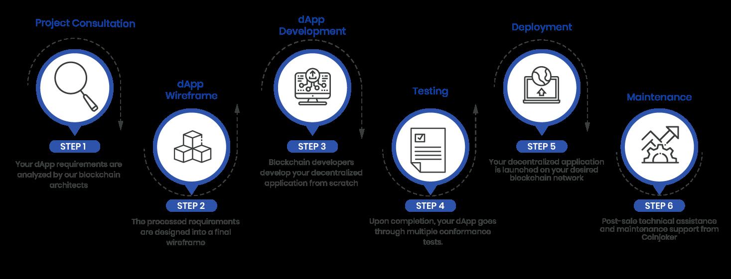 DApp Development Process